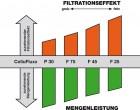 CelluFluxx Filterzellulose in versch. Schärfen